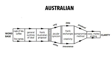 negotiation diagram chart how the world sees the australian style of