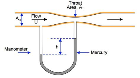 design effect formula solved the following device known as a venturi meter is