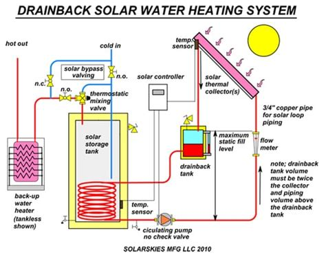 solar home heating system cost diagram of a drainback solar system yelp