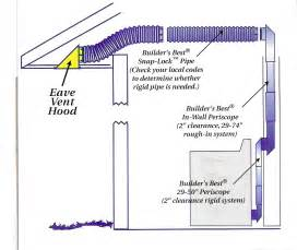Bathroom Exhaust System Design What Is The Purpose Of A Bathroom Exhaust Fan Home