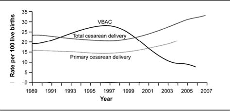 uk caesarean section rates nih vaginal birth after cesarean vbac conference panel