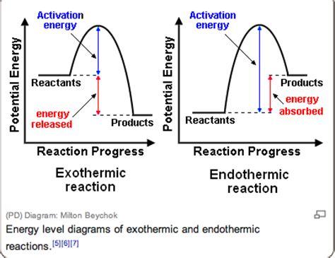 how to draw energy diagrams enthalpy level diagrams godeste12