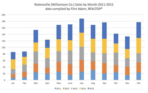 worst month to sell a house worst month to sell a house 28 images go figure worst months to sell buyer