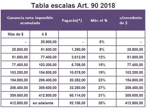calculadora ganancias 2016 ignacio online tabla de machinea 2016 ganancias deducciones per 237 odo