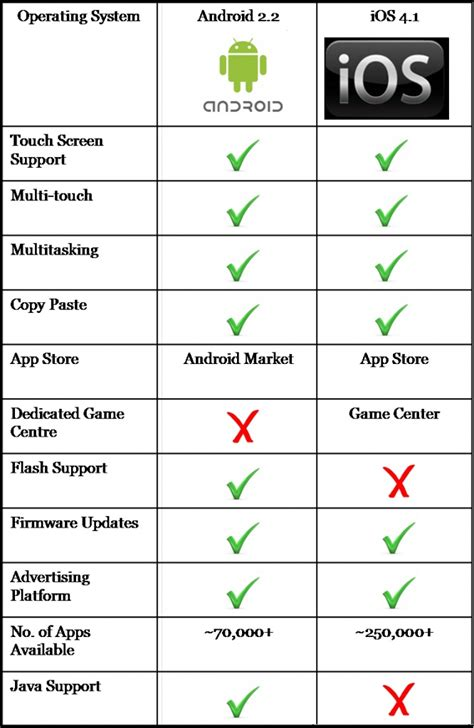 ios vs android market android vs ios usability market security and operating system comparison technology