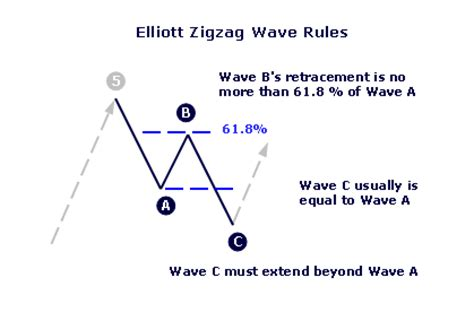 Zigzag Pattern Rule   elliott wave analysis will forecast trend duration in advance