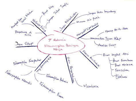 tips membuat mind map smp ypvdp cara membuat mind map