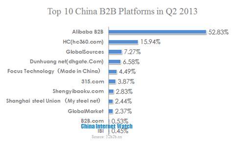 alibaba b2b top 10 china b2b platform in q2 2013 china internet watch