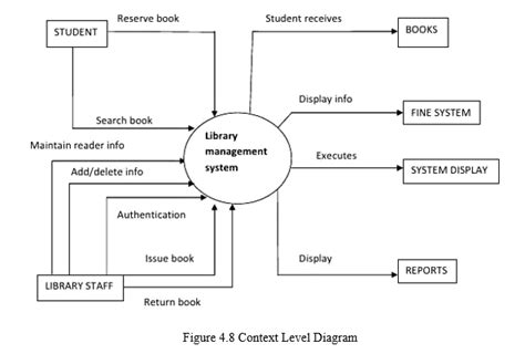 context level diagram for library management system context diagram of library management system gallery how