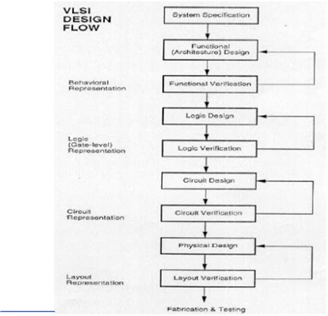 layout analysis in vlsi design partitioning vlsi circuits on the basis of genetic