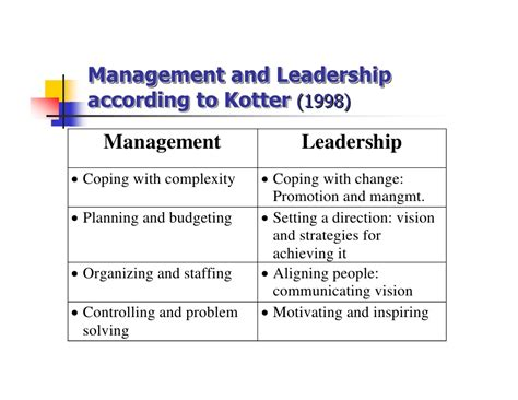 kotter management and leadership leadership