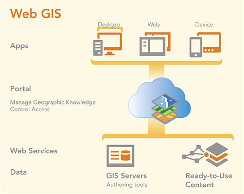gis tutorial 1 for arcgis pro a platform workbook gis tutorials books the arcgis platform in 2014 arcnews