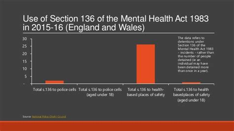 section 136 of the mental health act 1983 interesting things about alcohol and other drugs oct 2016
