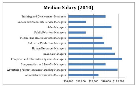 Mba In Operation Management Salary Usa by Free Program Buckle Management Development
