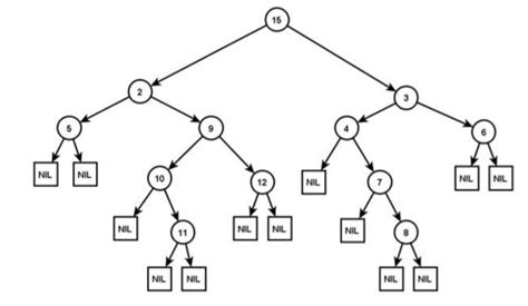 binärcode tabelle grundbegriffe der graphentheorie 2 programmingwiki
