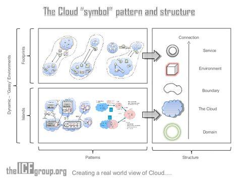 group pattern language project cloud interactive ecosystem language project at open group