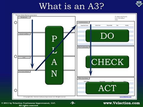 A3 Report Flow Jpg 960 215 720 Pixels Lean Six Sigma A3 Report Template