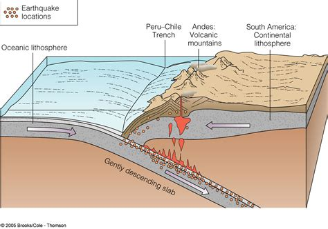 Oceanic Shelf by Oceanography