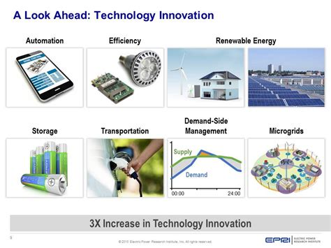 in security changing the of technology and innovation in engineering and science books epri maps out power system of the future