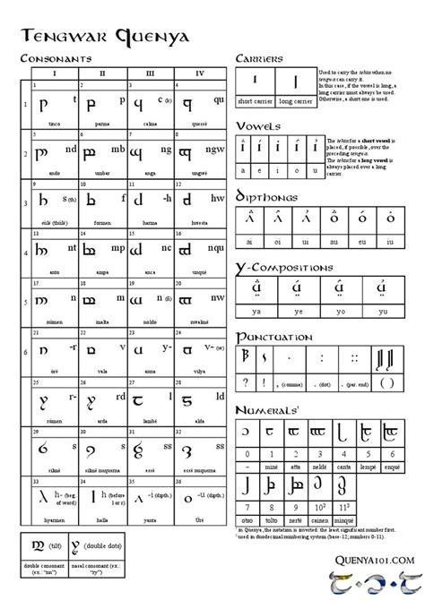 Tengwar Quenya Mode Quick Guide | Alphabet, Tolkien