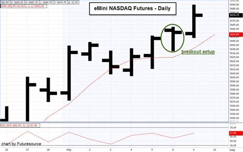 emini swing trading may 9 breakout trade in emini nasdaq futures daniels