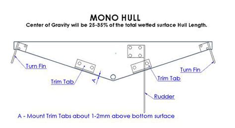 catamaran hull setup mono hull setup