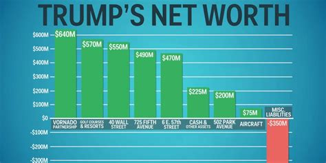 donald trump wealth donald trump s actual net worth business insider