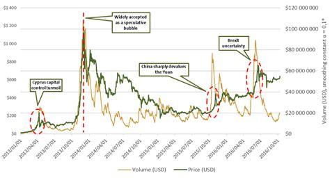 Bitcoin Zar Graph | 1 btc to zar graph