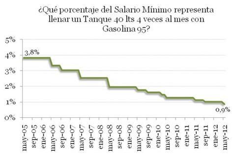 Iesa Mba Costo by La Gasolina M 225 S Barata Mundo Econom 233 Trica