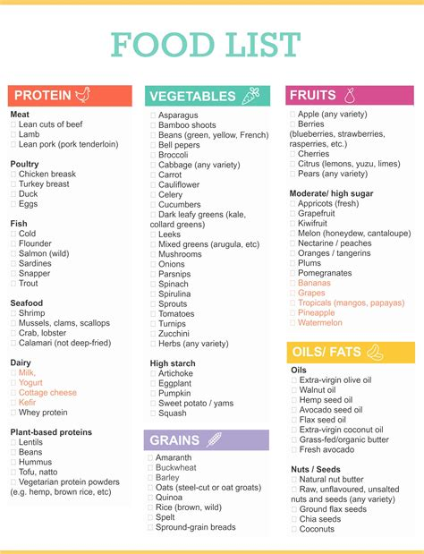 free printable grocery shopping list a spark of creativity the ultimate healthy grocery list for when you want to eat