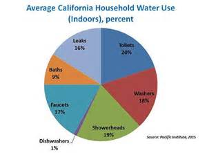 the billions of gallons of water wasted by every