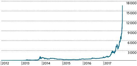 migros bank kurs bitcoin ist das finanzwort des jahres 2017 migros bank