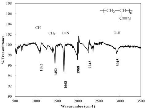 xrd pattern of polyacrylonitrile materials free full text thermal electrical and