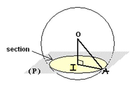 plane section of a sphere section plane d une sph 232 re exercice de math 233 matiques de