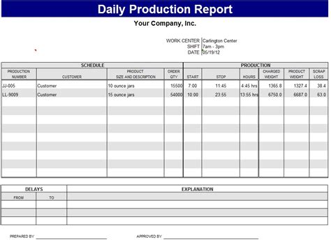 manufacturing work template daily production report template sle