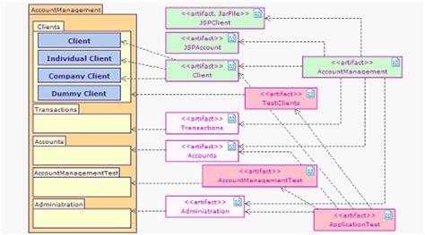 diagramme uml de déploiement outil uml diagramme de d 233 ploiement exemples d