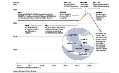 detik qz8501 kronologi detik detik jatuhnya airasia qz8501 versi