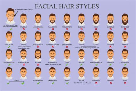 osha beard regulations respirators and facial hair what gcs need to know