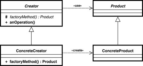 factory pattern video differences between abstract factory pattern and factory