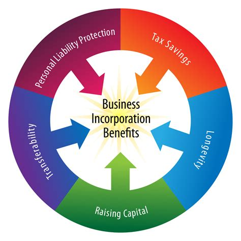 what is incorporation inc plan usa