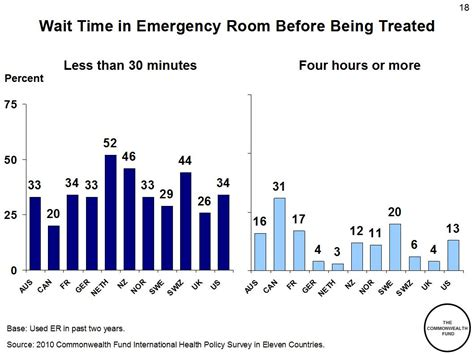 emergency room wait time prove me wrong health care satisfaction around the world