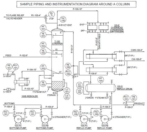 how to read piping and instrumentation diagram p id piping and instrumentation diagrams pid