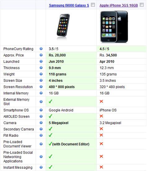 mobile comparison price mobile phones comparison driverlayer search engine