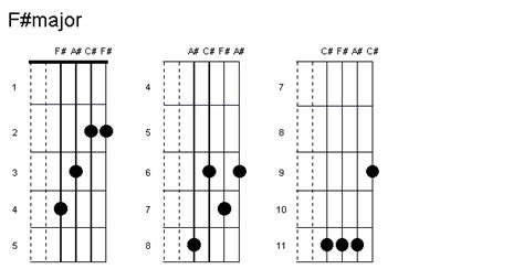 D M Guitar Chord Variations B7 The Wall Guitar Tutor | Www ...