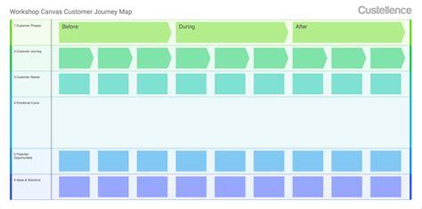 Customer Journey Workshop Canvas Customer Journey Map Template Pdf