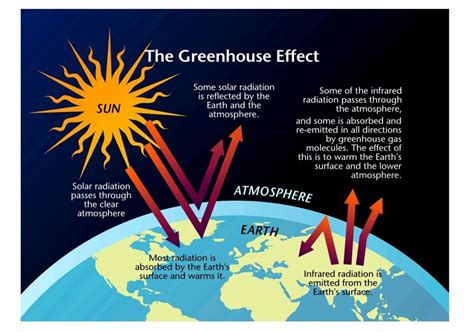 what is the green house effect greenhouse effect simcenter www wrsc org visualizing sustainable solutions