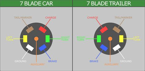 rv trailer wiring diagram to 7 way rv blade wiring