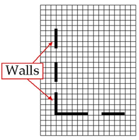 tool to draw graphs how to redo your bedroom process