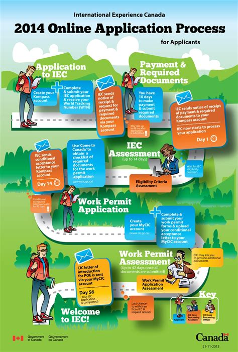 Working Online From Home Canada - international experience canada online application process 2014