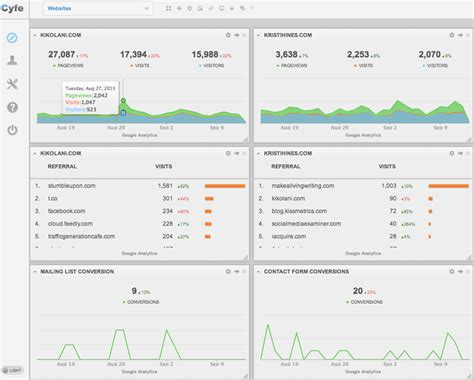 analytics template how analytics dashboards can make your easier